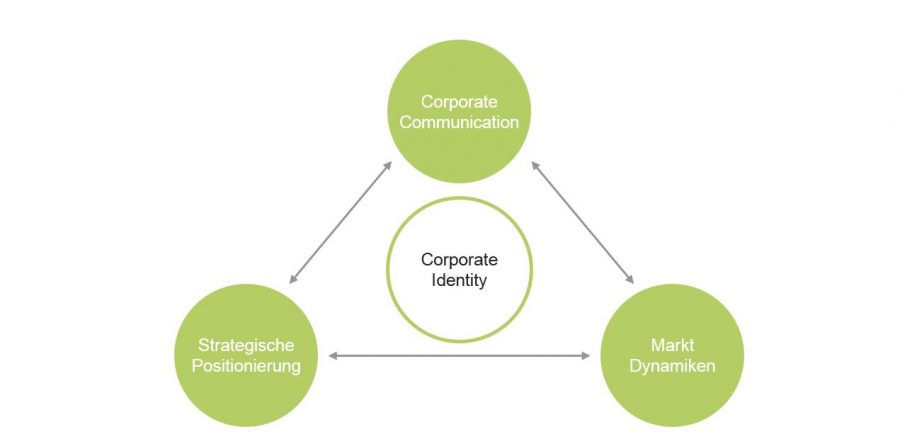 Digital Brand Management