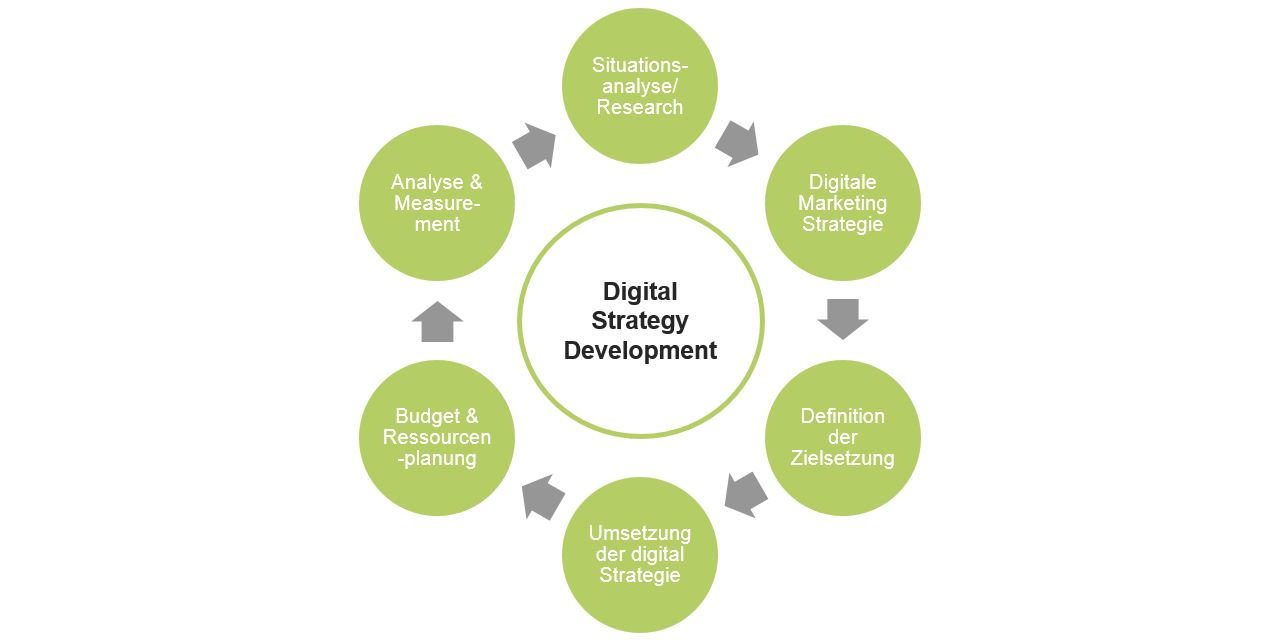 Digital Strategy Development
