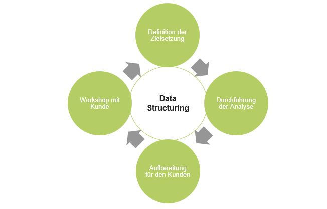 Data Structuring