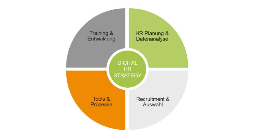 Digital HR Strategy