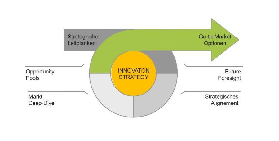 Digital Innovation Strategy