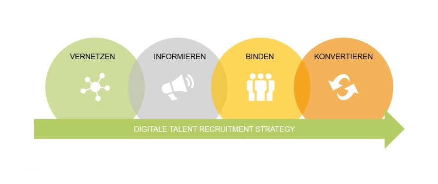Digital Talent Recruitment