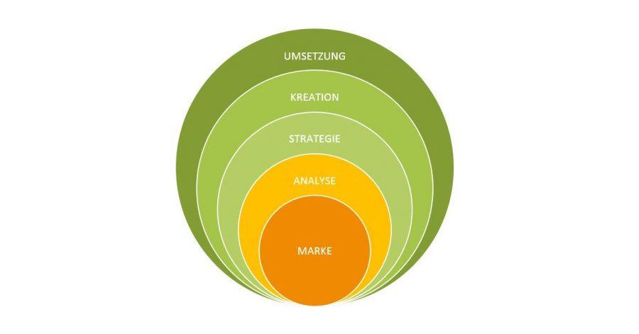 Markenführung im Web