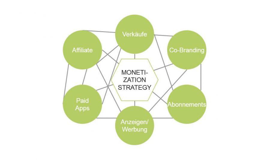 Monitization Strategie