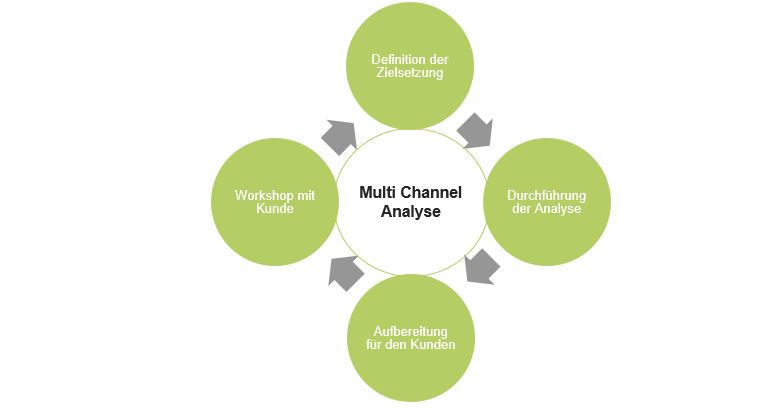 Multi Channel Analyse