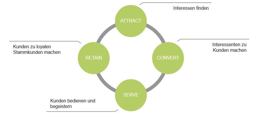 Strategien zur Erhöhung der Kundenbindung