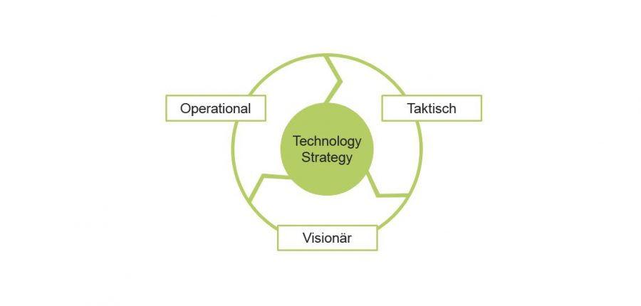 Umsatzsteigerung durch neue Technologien