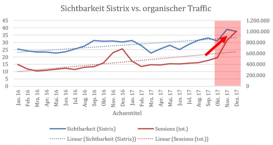 Sichtbarkeitsvergleich Sistrix vs. Searchmetrics 4.0