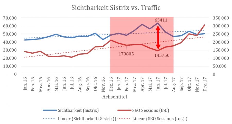 Sichtbarkeitsvergleich Sistrix vs. Searchmetrics 5.0
