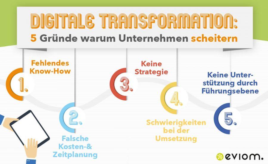 digitale_transformation_blogbeitrag