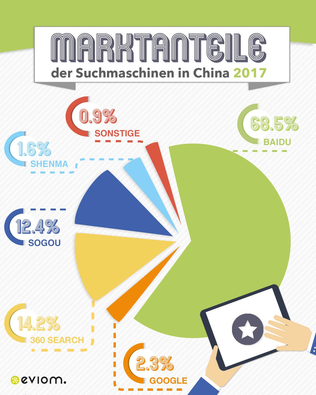 Baidu Marktanteil Infografik