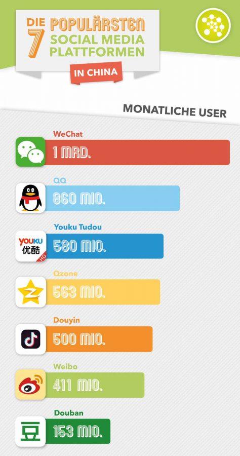 Social Media in China: Plattformen im Vergleich