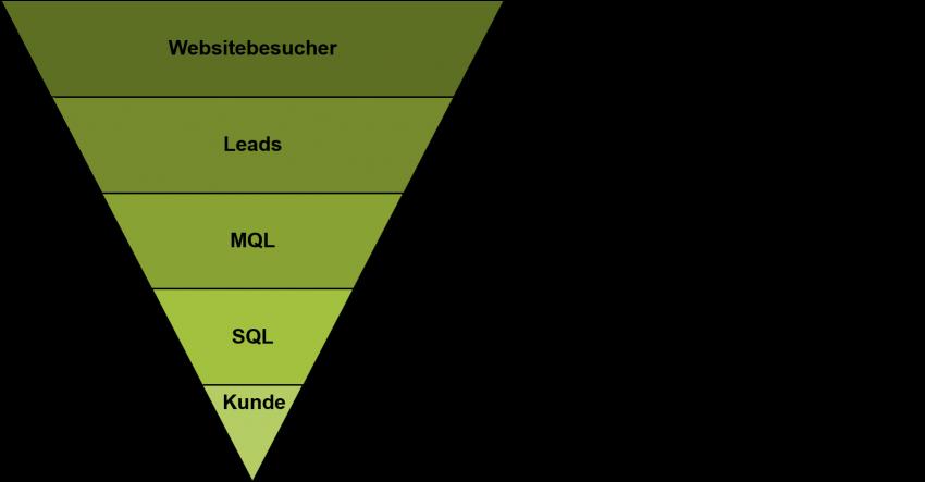 Grafik, welche den Sales Funnel beschreibt
