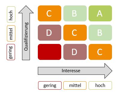 Grafik die das Lead Scoring aufzeichnet