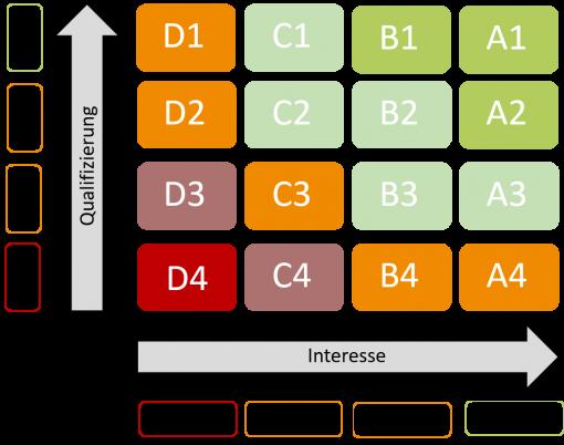 Lead Scoring System Grafik