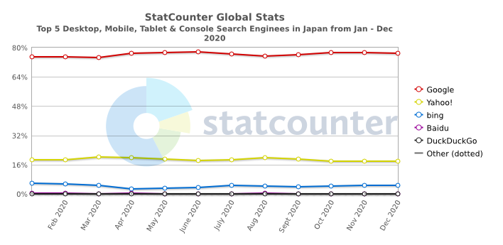 StatCounter-Japan Digital Marketing