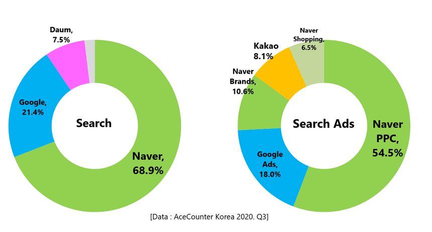 Suchmaschinen Anteil in Korea - Marketing Korea