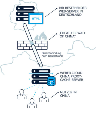 Hosting in China durch Proxy Cache Server